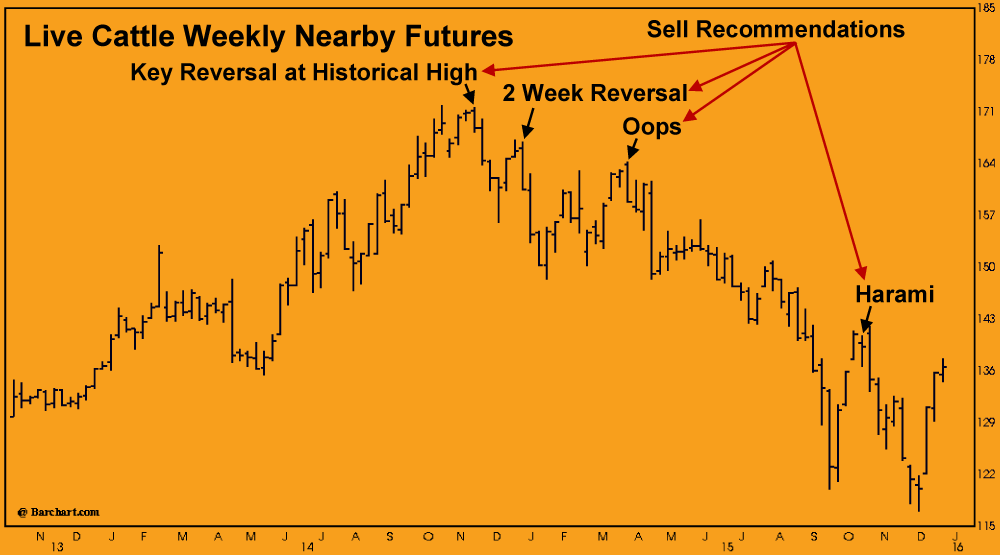 Live Cattle Weekly Nearby Futures graph